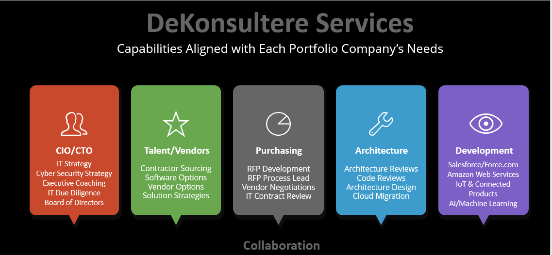 DeKonsultere Services Summary